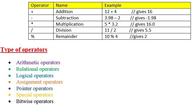 Operators and Expressions in C++ - Engineers Tutor